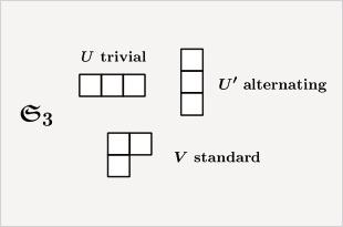 対称群の既約表現を記述するヤング図形